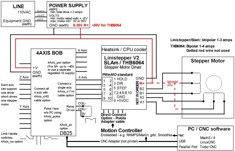 Stepper Motor Control Block Diagram