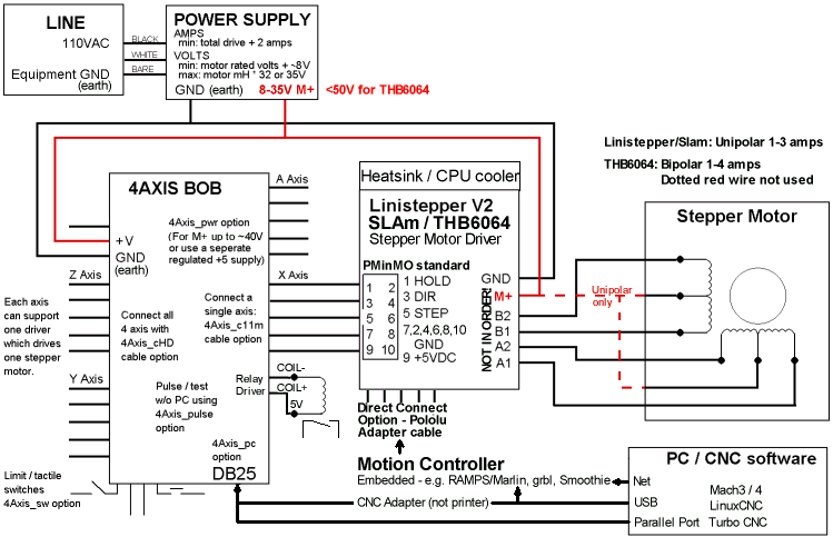 stepper motor control block diagram, Wiring block